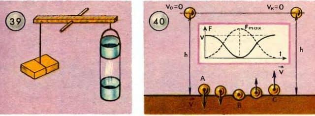измерение количества движения
