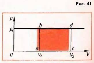 геометрическое объяснение работы газа