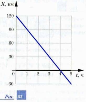 графики зависимости координат паровоза и электровоза от времени