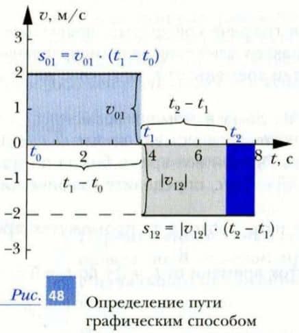 определение пути графическим способом