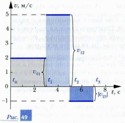 график зависимости значения скорости движения тела от времени