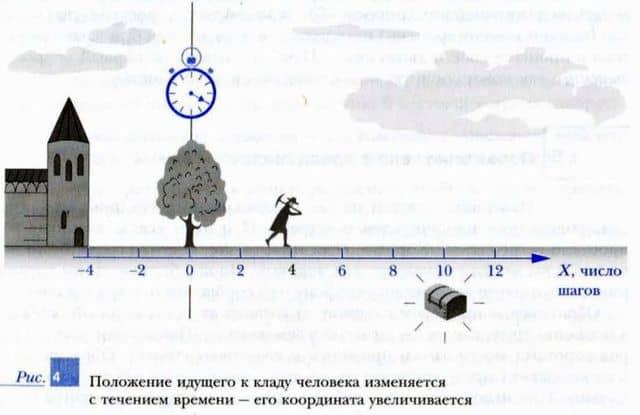положение идущего к кладу человека изменяется с течением времени - его координата увеличивается