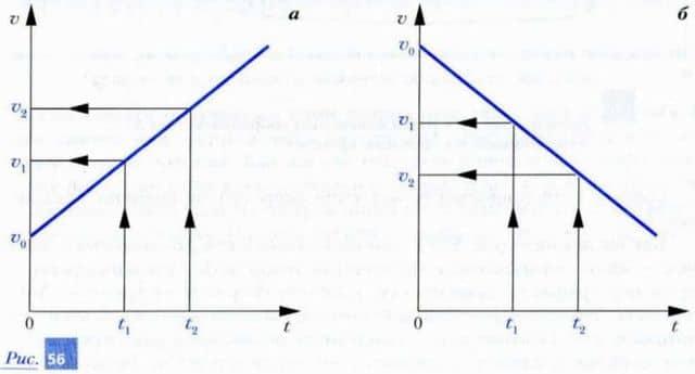 графики зависимости значения скорости от времени