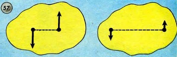 эквивалентные пары сил