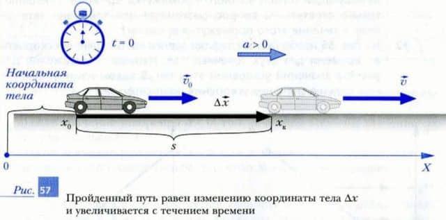 изменение координаты тела при прямолинейном равноускоренном движении