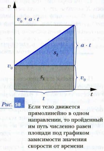 график зависимости значения скорости от времени при прямолинейном равноускоренном движении