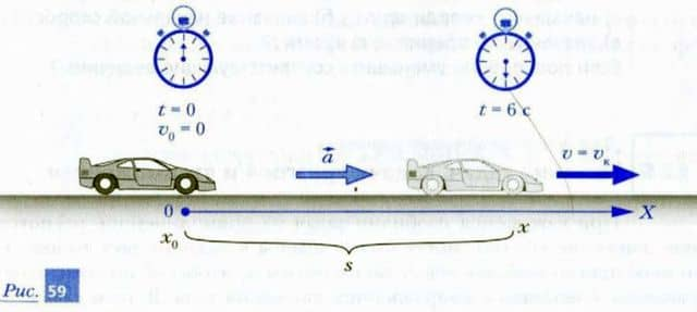 разгон автомобиля