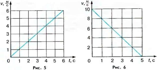 графики ускорения и торможения
