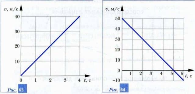 изменение скорости при падении и подъеме