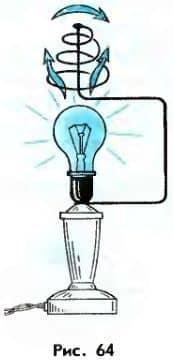 конвекция от лампы