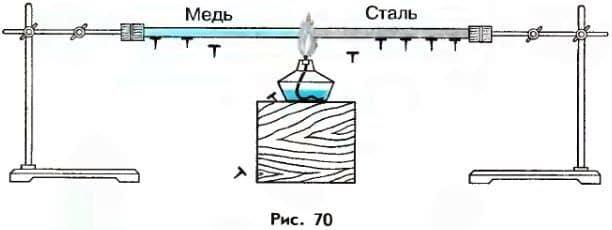 различная теплопроводность меди и стали