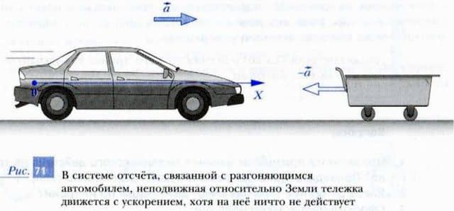 неподвижное относительно земли тело в системе отсчета, связанной с движущимся с ускорением автомобилем, двигается с ускорением