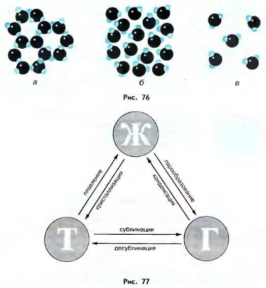 агрегатные состояния вещества и переход между ними