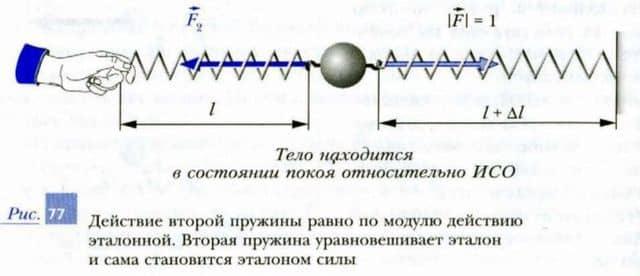 действие второй пружины равно по модулю действию эталонной