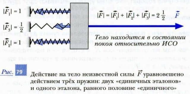 действие на тело неизвестной силы уравновешивается действием эталонных пружин