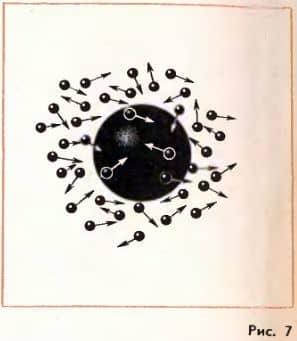 импульсы, передаваемые броуновской частице