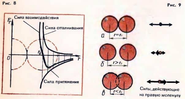 силы молекулярного взаимодействия при сближении и удалении молекул