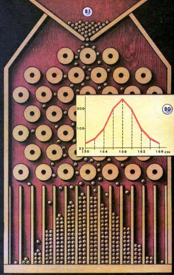 нормальная кривая распределения