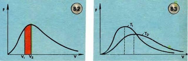 график распределения максвелла