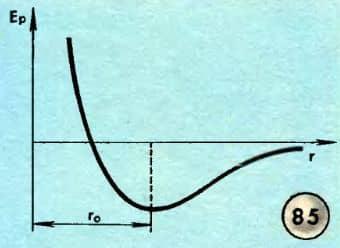 график потенциальной энергии частица