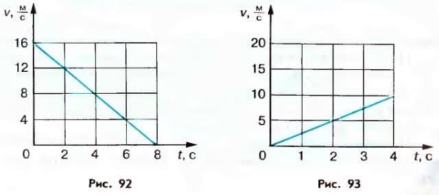 графики отношений времени и скорости