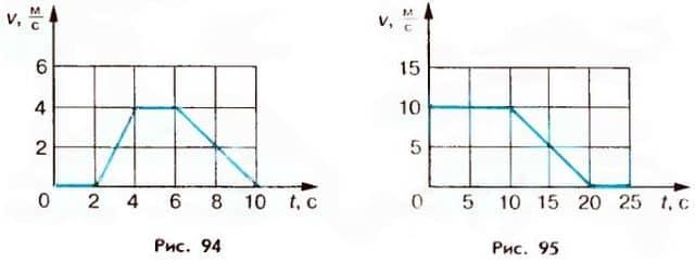 графики зависимости скорости тела от времени