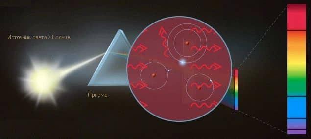 фотоны испускаются в разные стороны