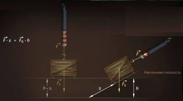 использование наклонной плоскости для уменьшения силы
