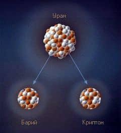расщепление ядра урана до бария и криптона