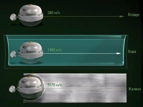 скорость звука в различных материалах