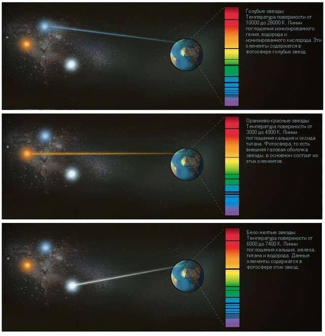 спектральный анализ света звезд