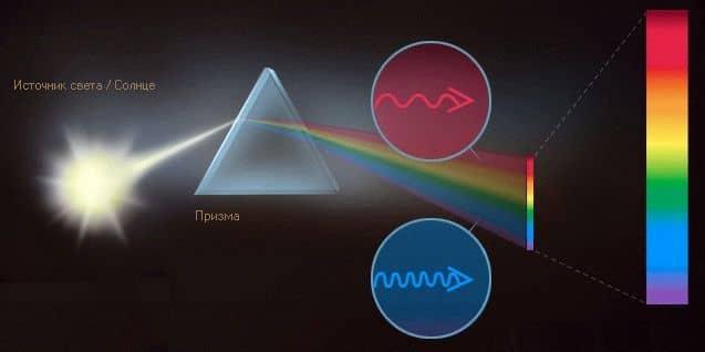 разложение белого цвета в спектр.