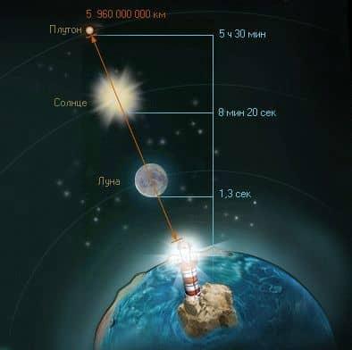 измерение расстояния с помощью скорости света