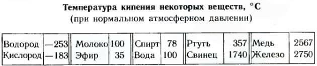 температура кипения различных веществ