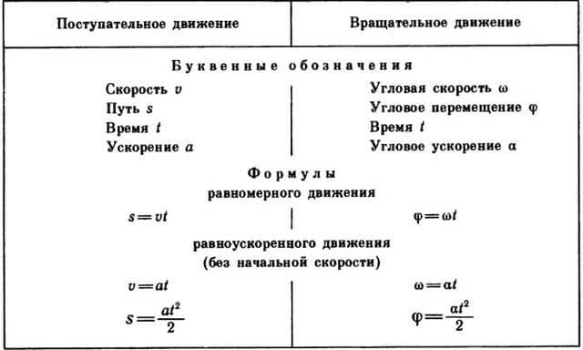 сравнение формул поступательного и вращательного движений