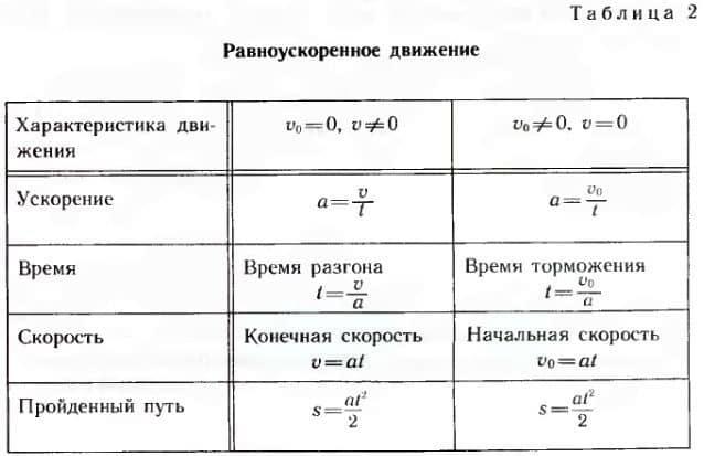 формулы величин при равноускоренном движении