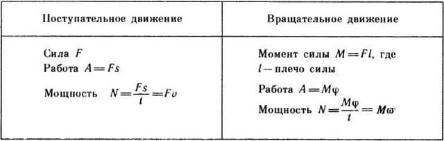 формулы поступательного и вращательного движений