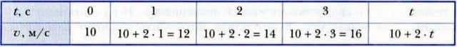 таблица зависимости скорости от времени при равноускоренном прямолинейном движении