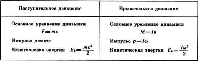 формулы поступательного и вращательного движения