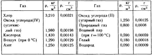 плотности газов