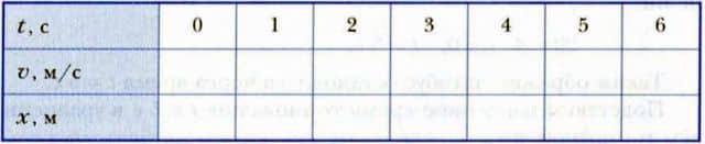 таблица зависимости скорости и координаты от времени для разгоняющегося тела