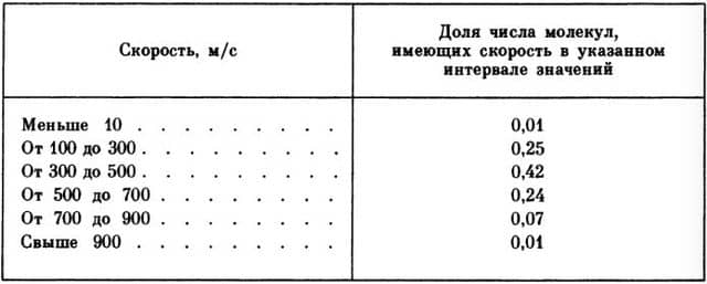 распределение количества молекул по скоростям