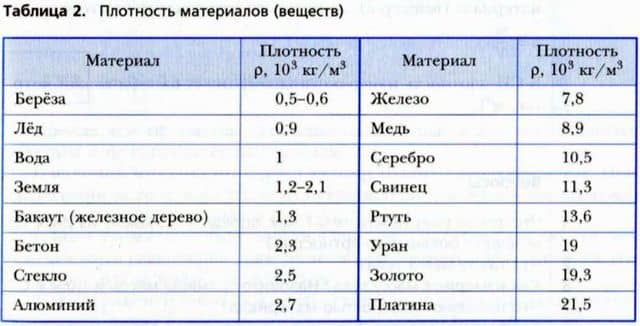 плотность материалов (веществ)