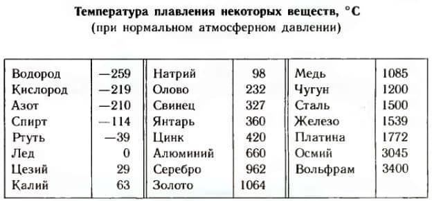 температура плавления различных веществ