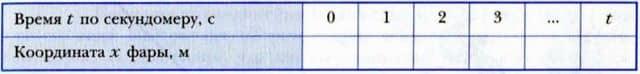 таблица описания прямолинейного равномерного движения