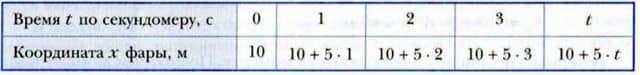 расчет координаты тела в различные моменты времени